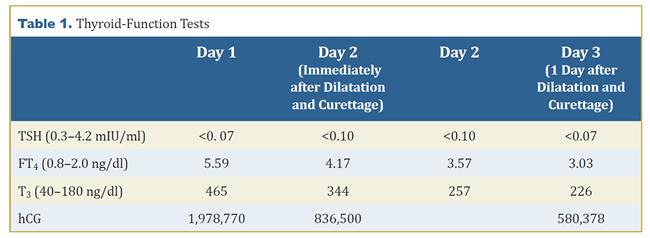 Ovarian complete hydatidiform mole: case study with ...